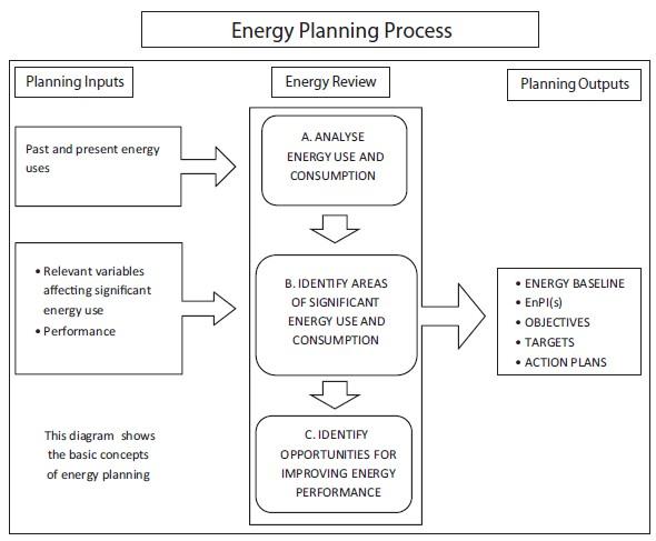 Pianificazione energetica